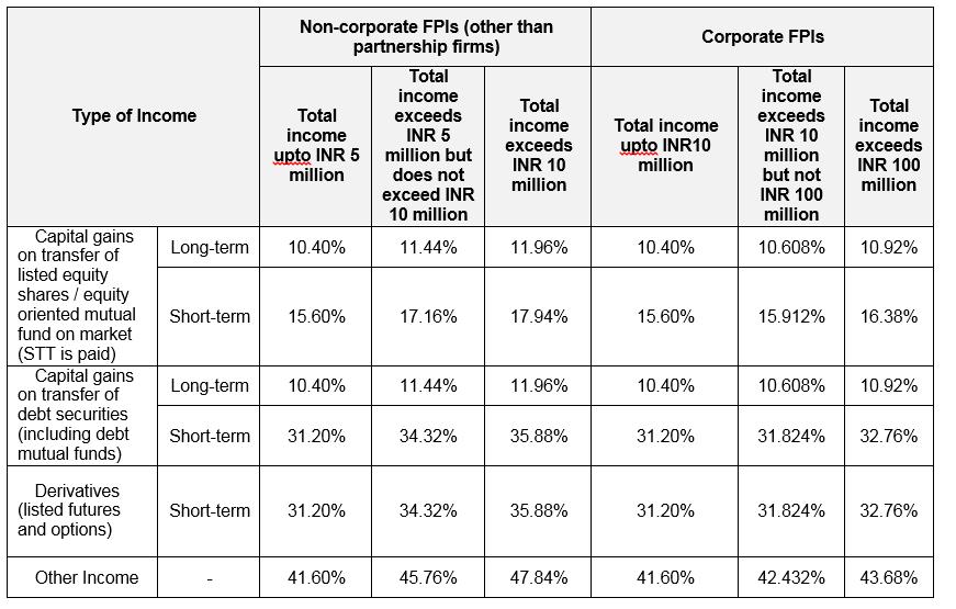 Rbc Investor Treasury Services Market Profiles